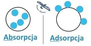 absorpcja i adsorpcja