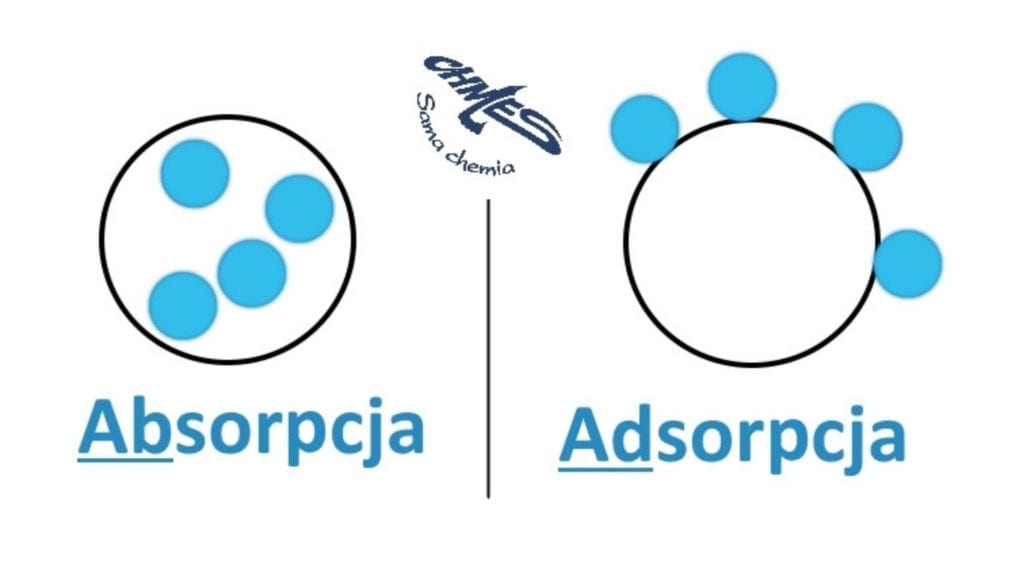 chmes-adsorpcja-absorpcja